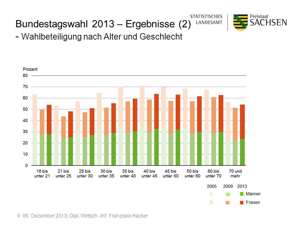 Bundestagswahl 2013 – Ergebnisse (2) - Wahlbeteiligung nach Alter und Geschlecht