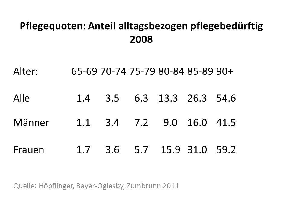 Pflegequoten: Anteil alltagsbezogen pflegebedürftig 2008