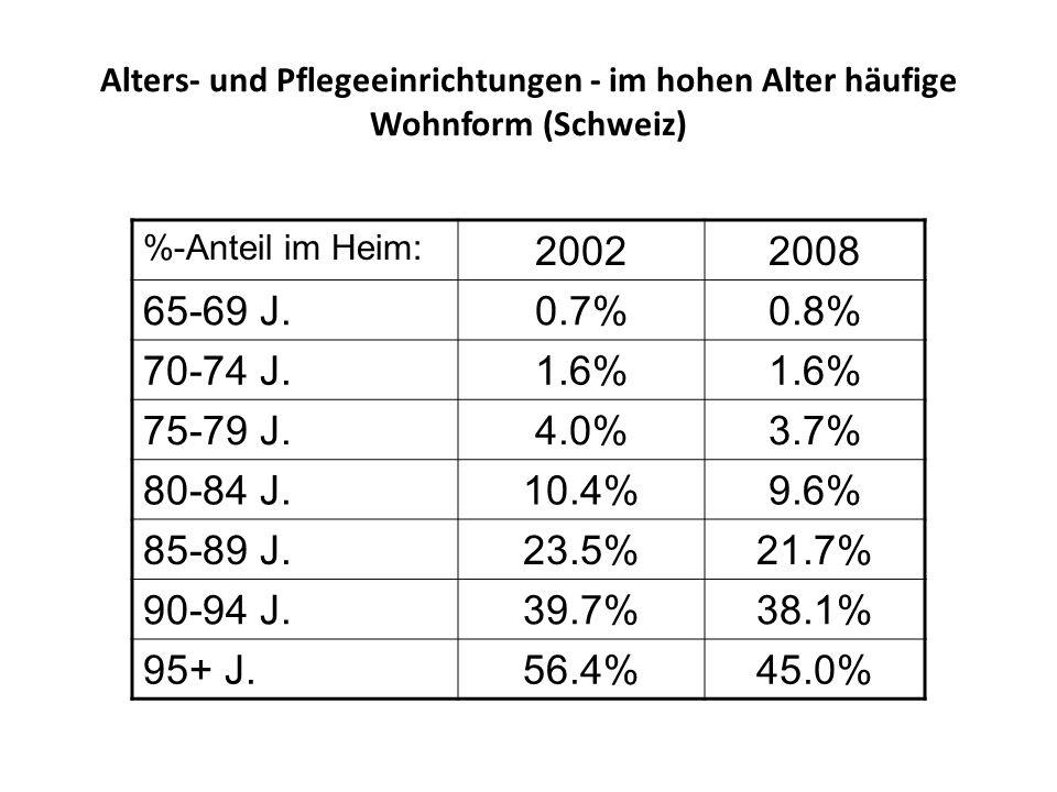 Alters- und Pflegeeinrichtungen - im hohen Alter häufige Wohnform (Schweiz)