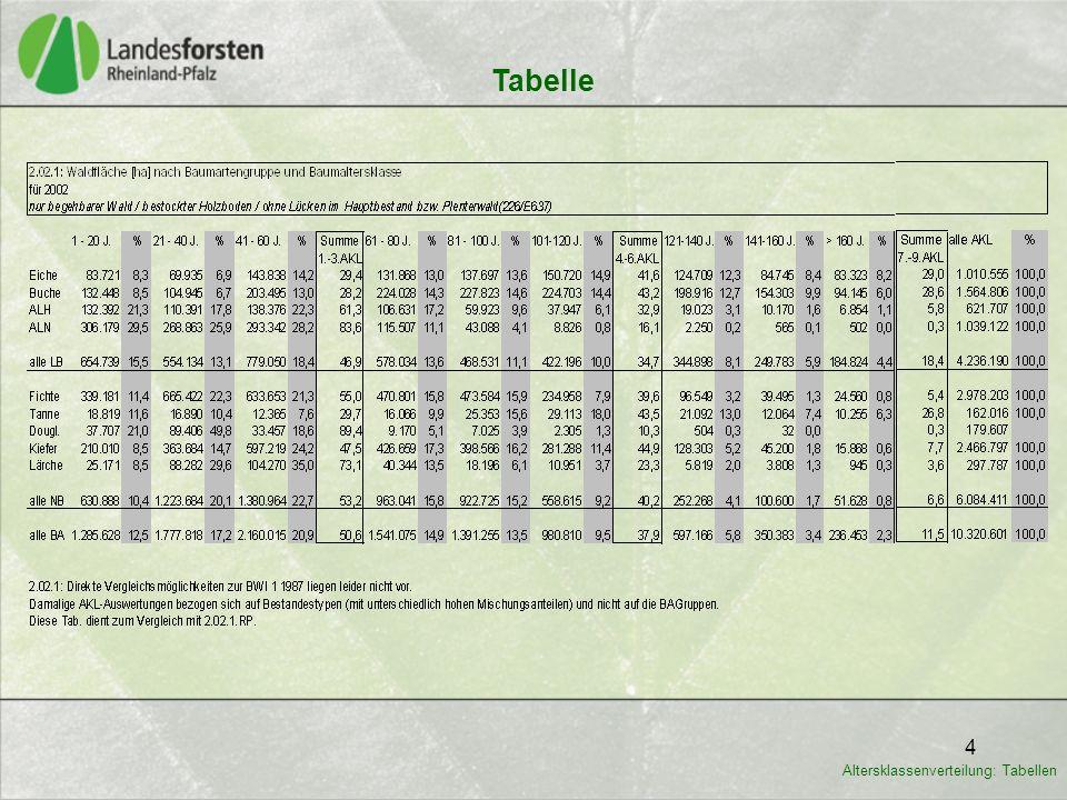 Tabelle Altersklassenverteilung: Tabellen