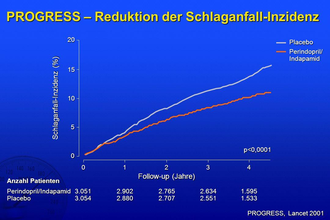 PROGRESS – Reduktion der Schlaganfall-Inzidenz
