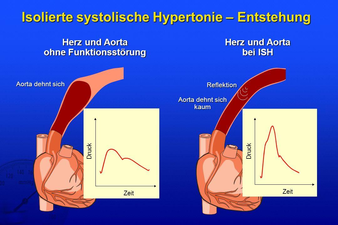 Isolierte systolische Hypertonie – Entstehung