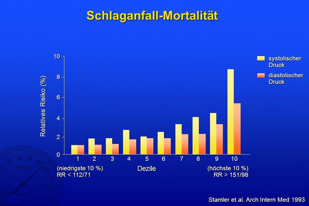 Schlaganfall-Mortalität