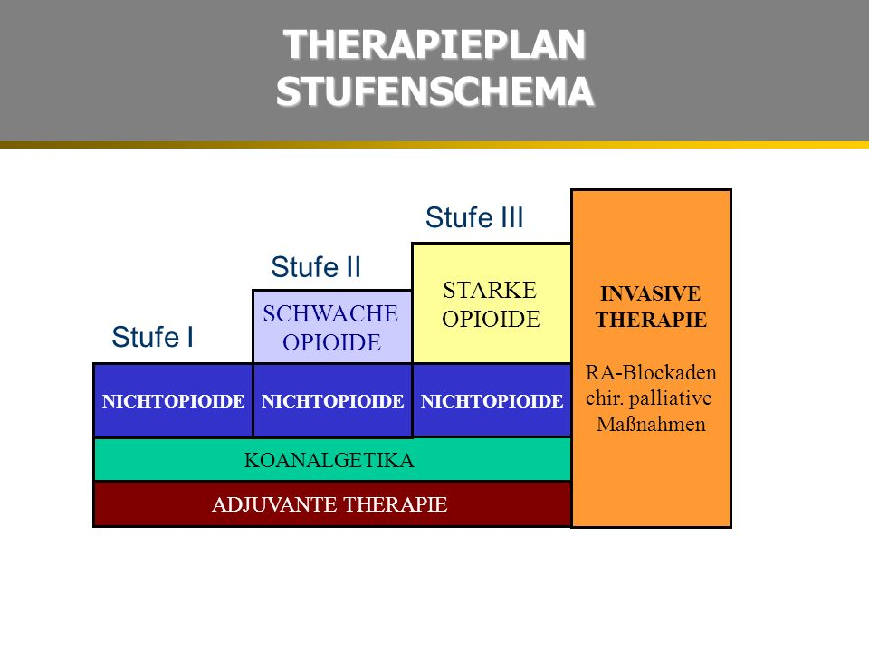 THERAPIEPLAN STUFENSCHEMA