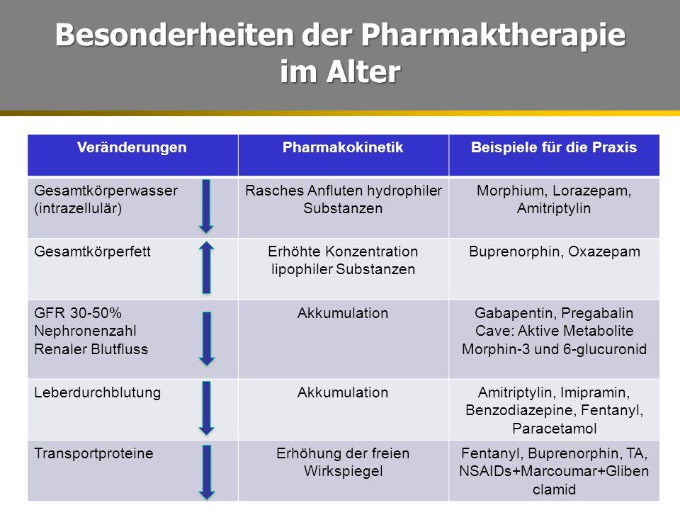 Besonderheiten der Pharmaktherapie Beispiele für die Praxis
