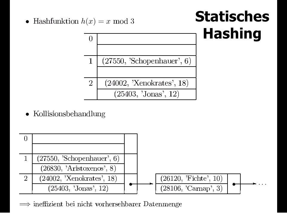 Statisches Hashing