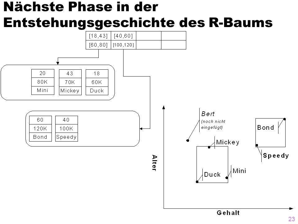 Nächste Phase in der Entstehungsgeschichte des R-Baums