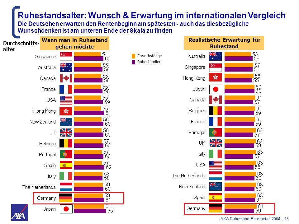 Ruhestandsalter: Wunsch & Erwartung im internationalen Vergleich
