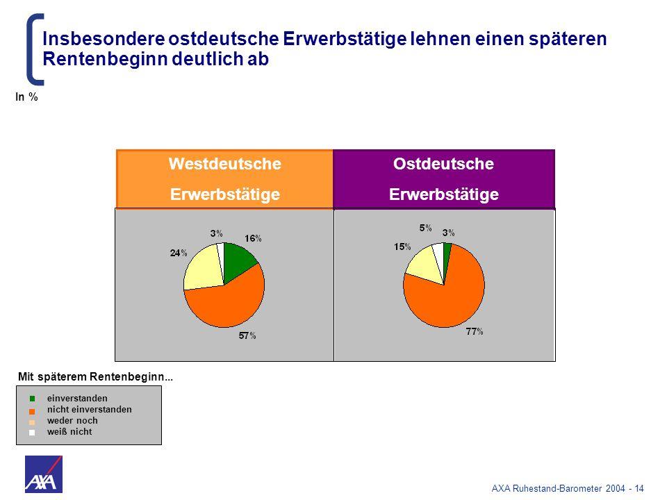 Insbesondere ostdeutsche Erwerbstätige lehnen einen späteren Rentenbeginn deutlich ab