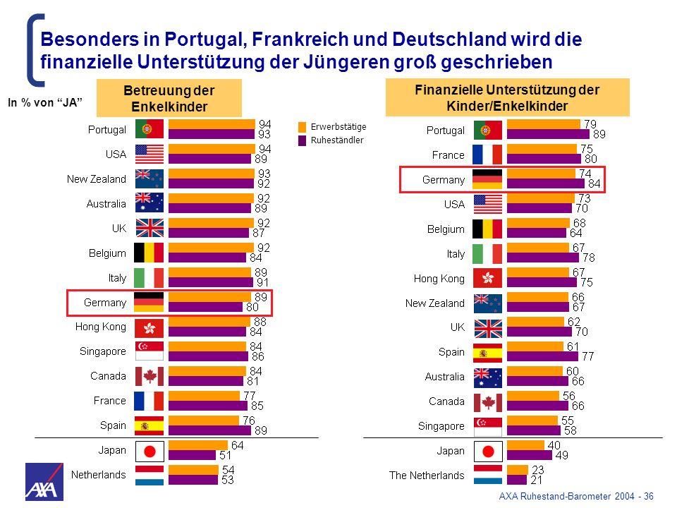 Besonders in Portugal, Frankreich und Deutschland wird die
