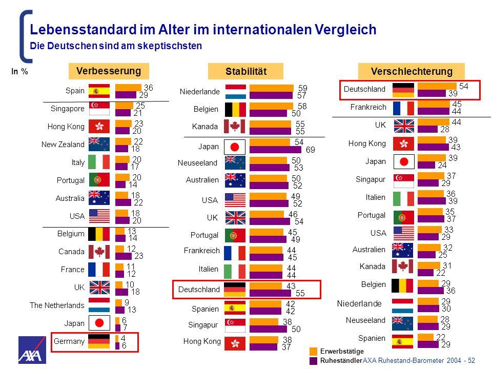 Lebensstandard im Alter im internationalen Vergleich