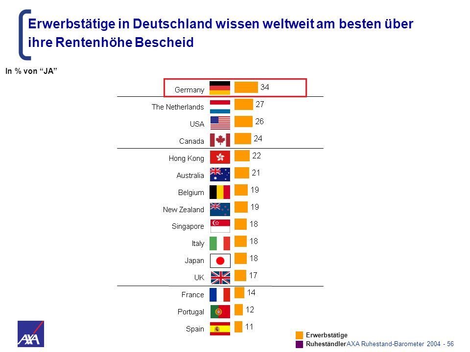 Erwerbstätige in Deutschland wissen weltweit am besten über