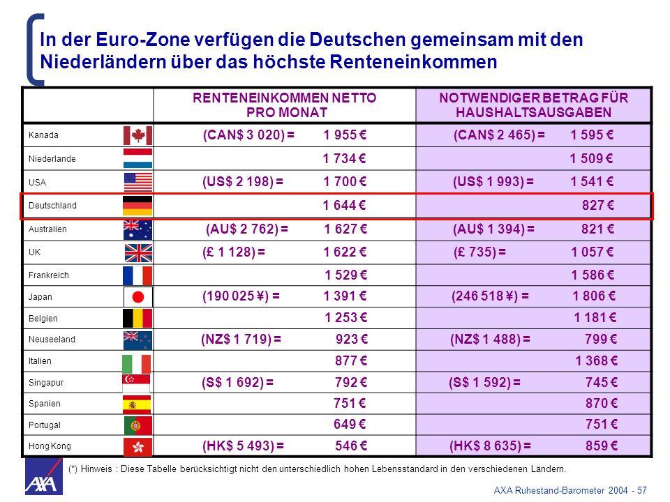In der Euro-Zone verfügen die Deutschen gemeinsam mit den