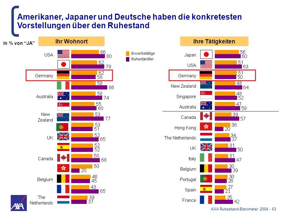Amerikaner, Japaner und Deutsche haben die konkretesten