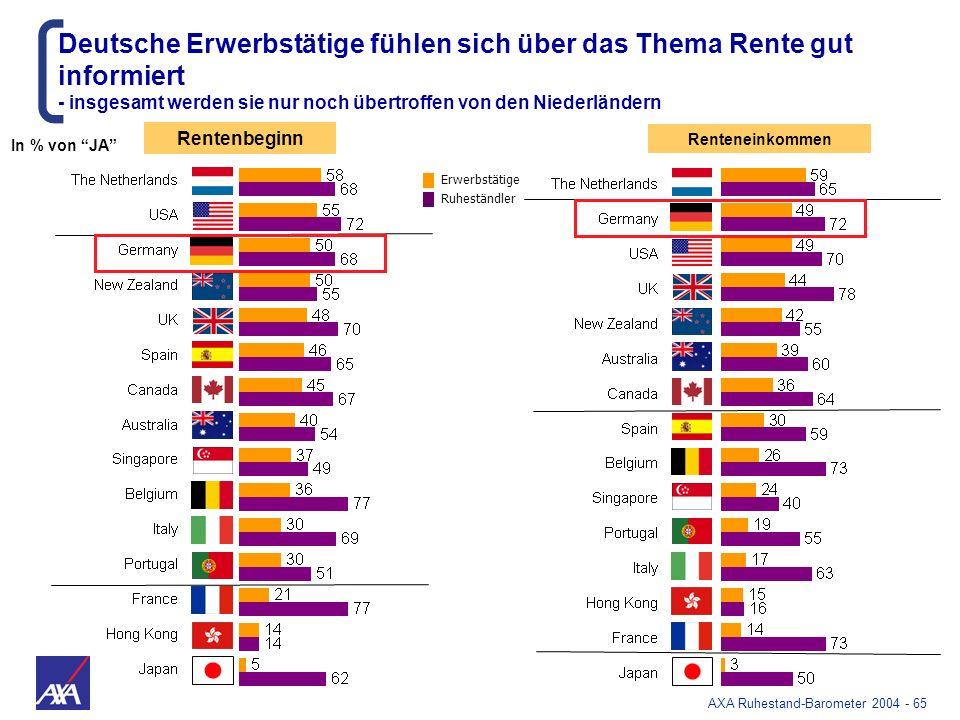 Deutsche Erwerbstätige fühlen sich über das Thema Rente gut informiert
