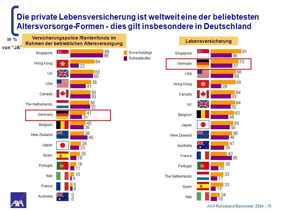 Die private Lebensversicherung ist weltweit eine der beliebtesten