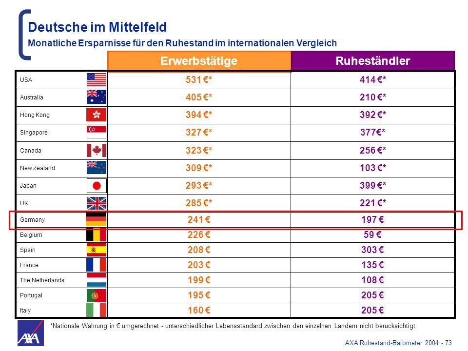 Deutsche im Mittelfeld