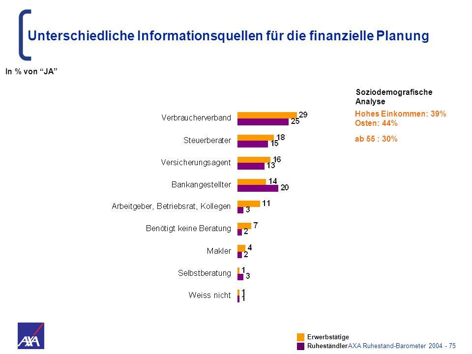 Unterschiedliche Informationsquellen für die finanzielle Planung