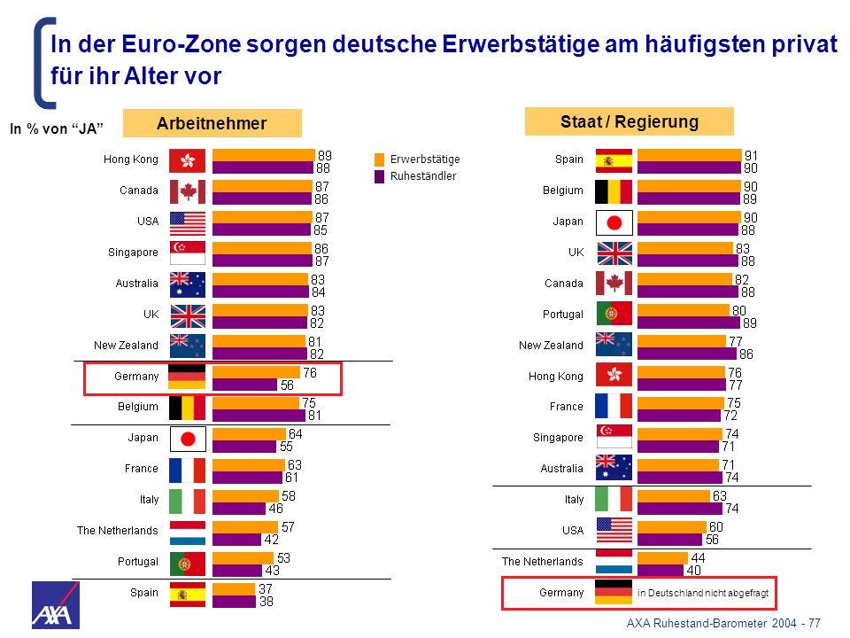In der Euro-Zone sorgen deutsche Erwerbstätige am häufigsten privat