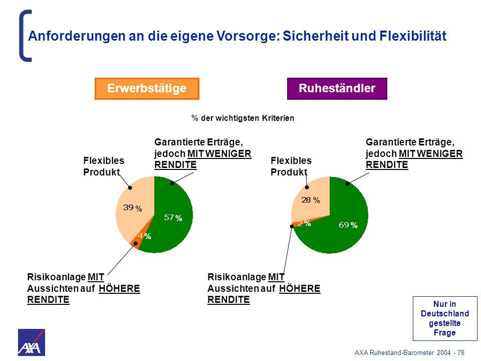 % der wichtigsten Kriterien Nur in Deutschland gestellte Frage