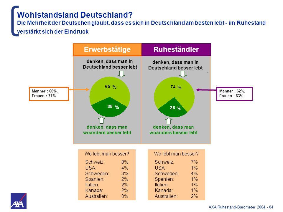 Wohlstandsland Deutschland