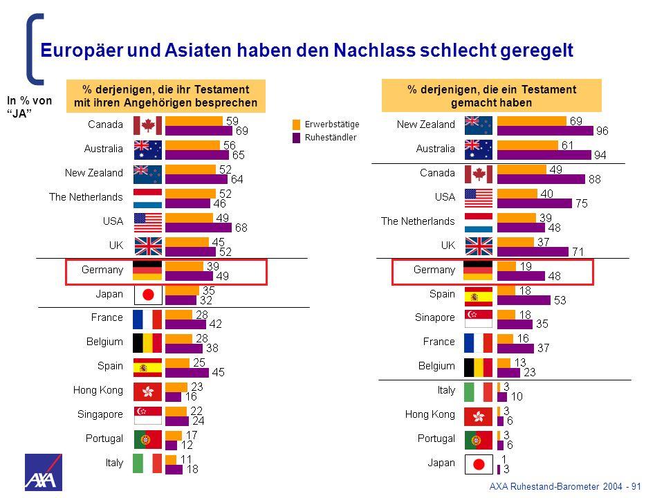 Europäer und Asiaten haben den Nachlass schlecht geregelt