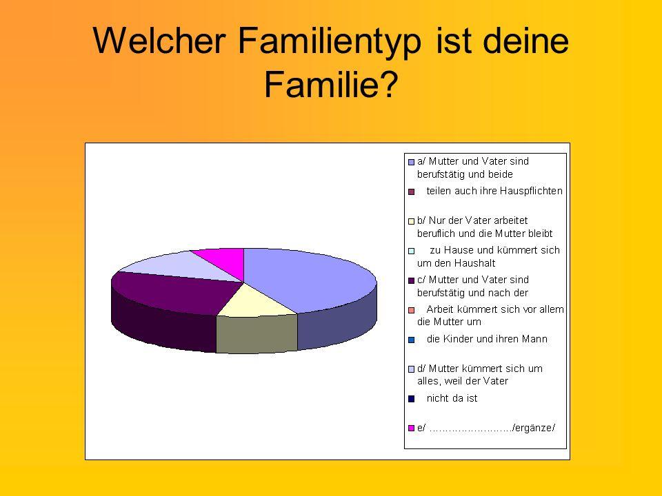 Welcher Familientyp ist deine Familie