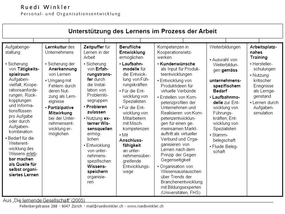 Unterstützung des Lernens im Prozess der Arbeit