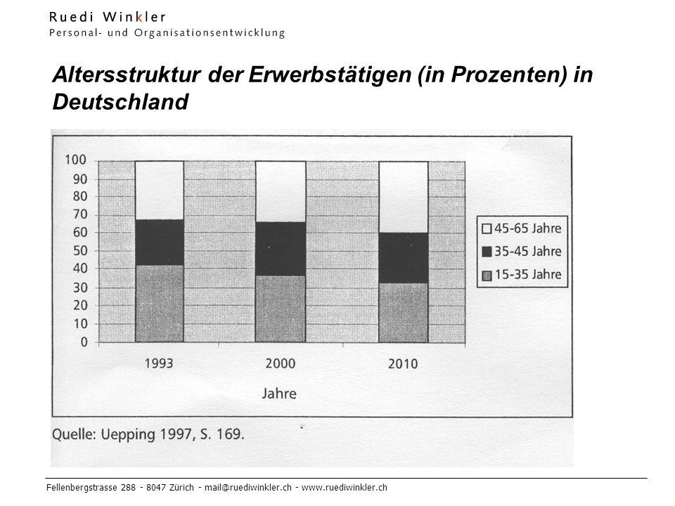 Altersstruktur der Erwerbstätigen (in Prozenten) in Deutschland