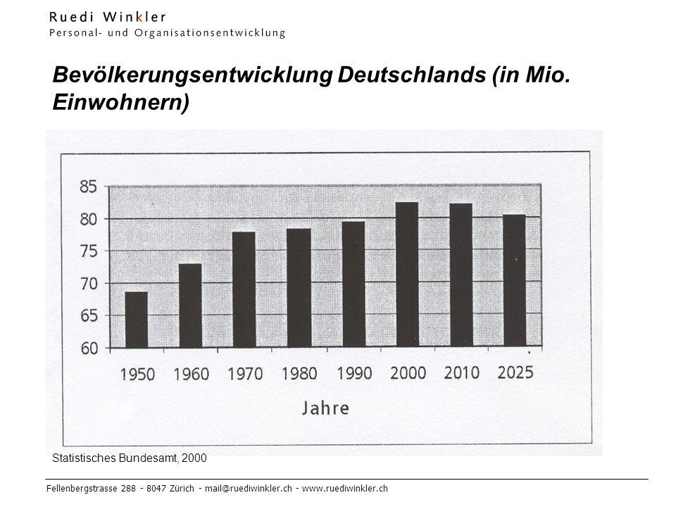 Bevölkerungsentwicklung Deutschlands (in Mio. Einwohnern)
