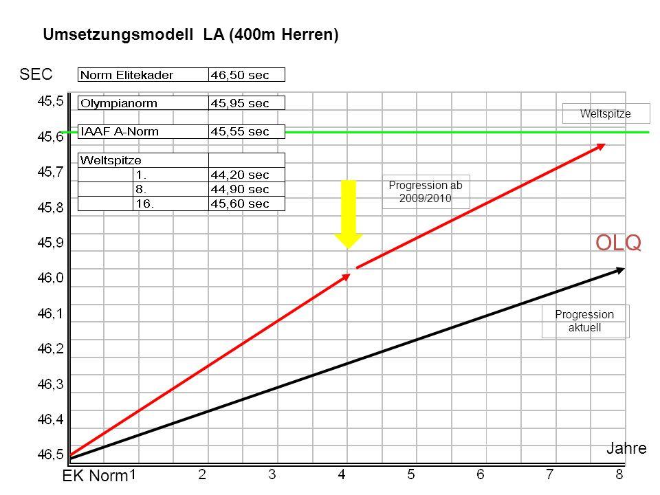 OLQ Umsetzungsmodell LA (400m Herren) SEC Jahre EK Norm Weltspitze