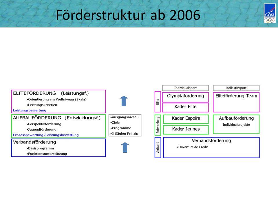 Förderstruktur ab 2006