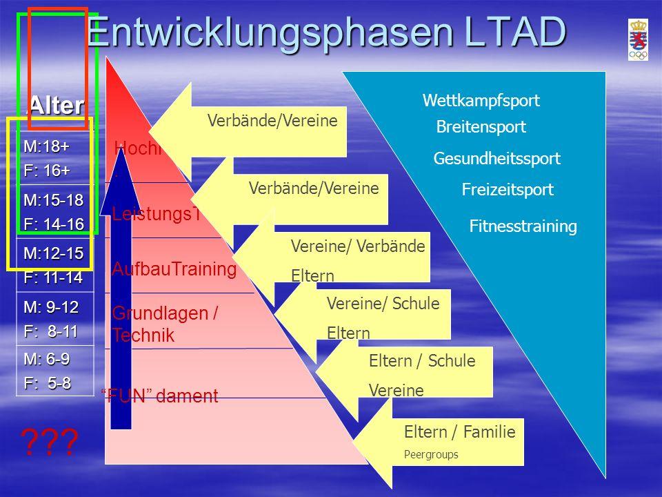 Entwicklungsphasen LTAD