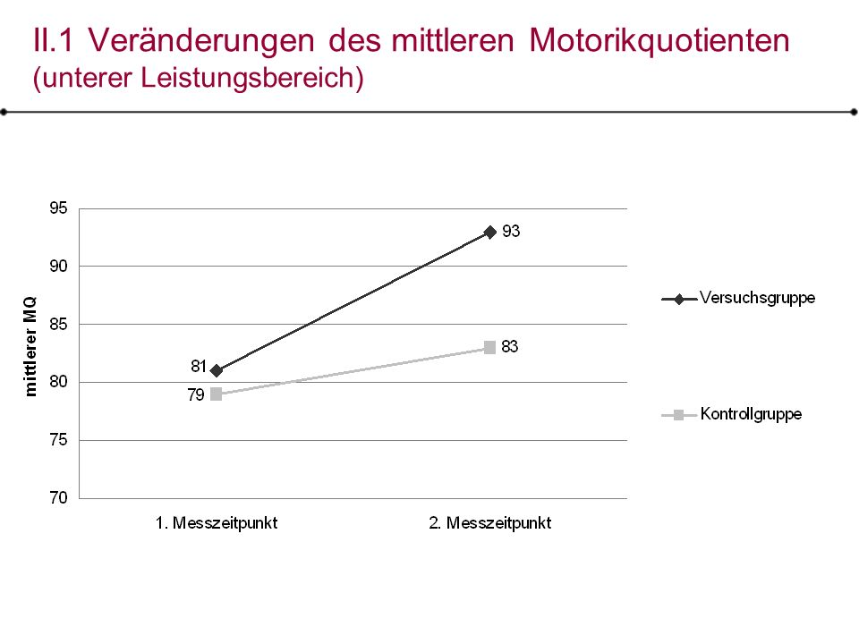 II.1 Veränderungen des mittleren Motorikquotienten (unterer Leistungsbereich)