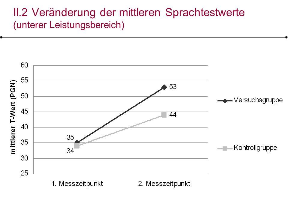 II.2 Veränderung der mittleren Sprachtestwerte (unterer Leistungsbereich)