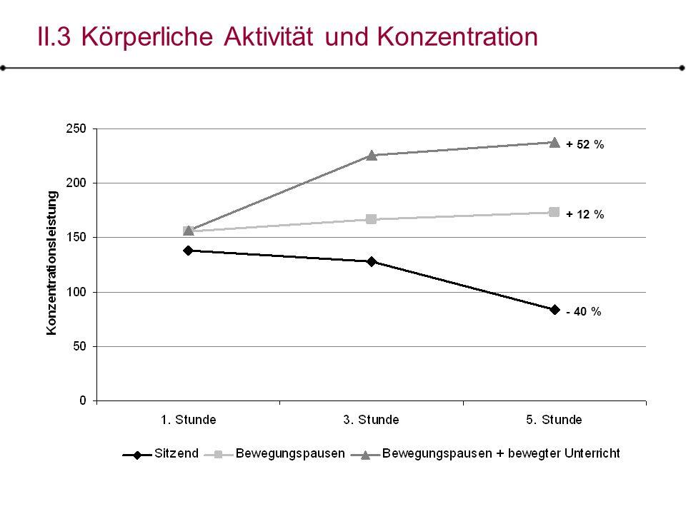 II.3 Körperliche Aktivität und Konzentration