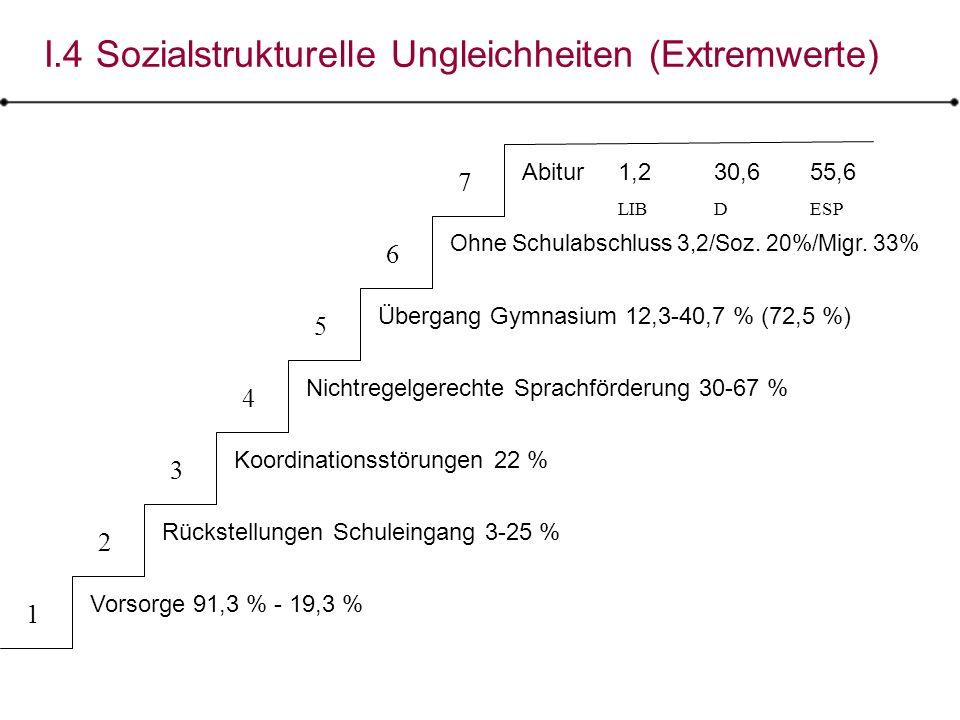 I.4 Sozialstrukturelle Ungleichheiten (Extremwerte)