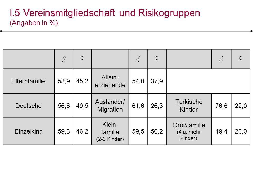 I.5 Vereinsmitgliedschaft und Risikogruppen