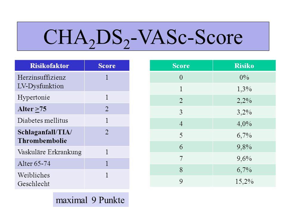 CHA2DS2-VASc-Score maximal 9 Punkte Risikofaktor Score
