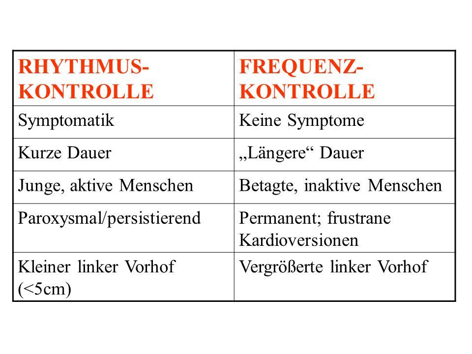 RHYTHMUS-KONTROLLE FREQUENZ-KONTROLLE Symptomatik Keine Symptome