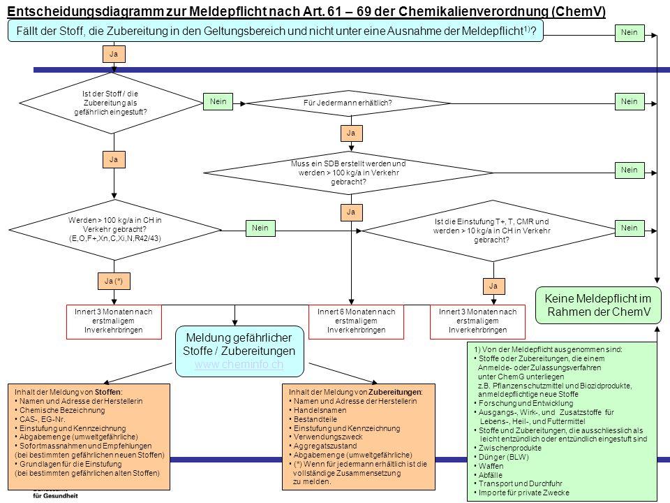 Entscheidungsdiagramm zur Meldepflicht nach Art