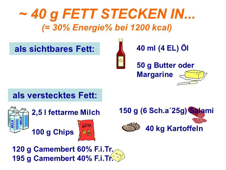 ~ 40 g FETT STECKEN IN... (= 30% Energie% bei 1200 kcal)