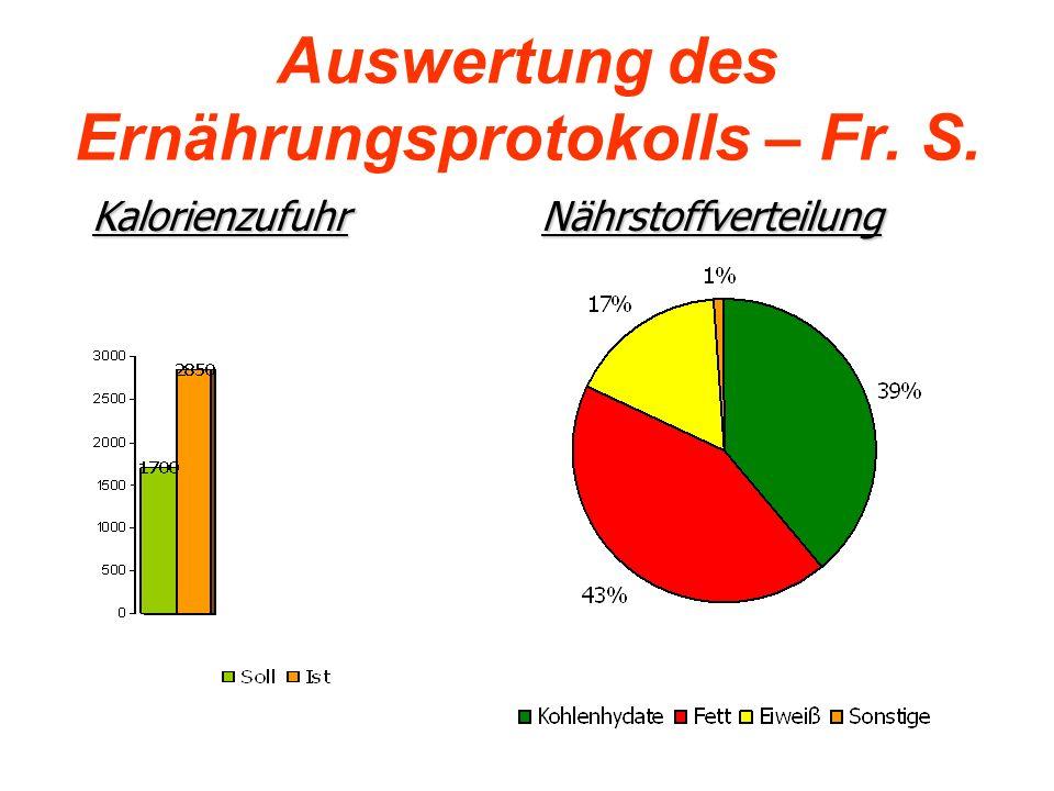 Auswertung des Ernährungsprotokolls – Fr. S.