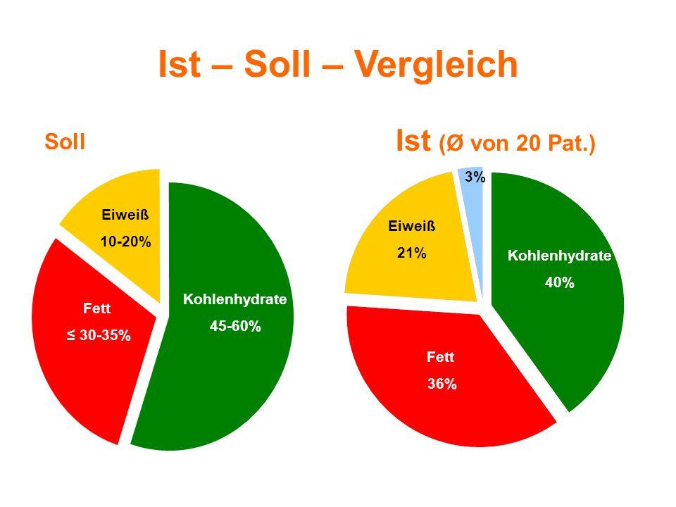 Ist – Soll – Vergleich Ist (Ø von 20 Pat.) Soll 3% Eiweiß 10-20%