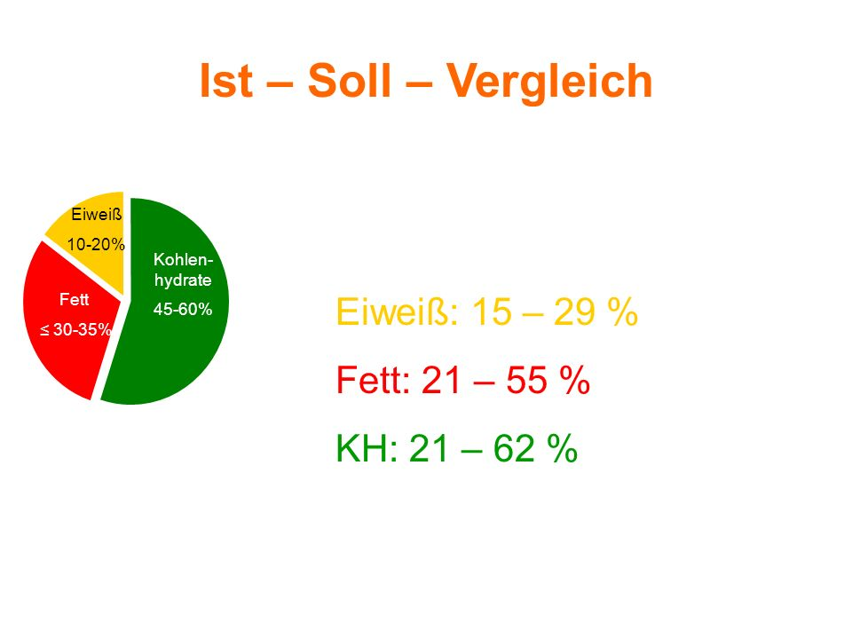 Ist – Soll – Vergleich Ist (Ø von 20 Pat.) Eiweiß: 15 – 29 %