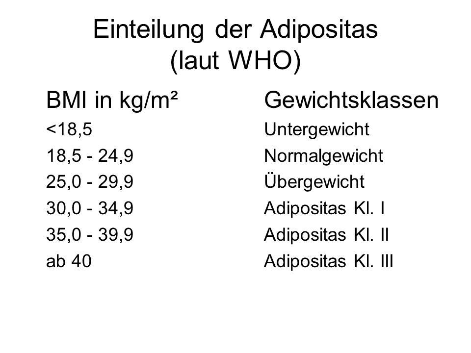 Einteilung der Adipositas (laut WHO)