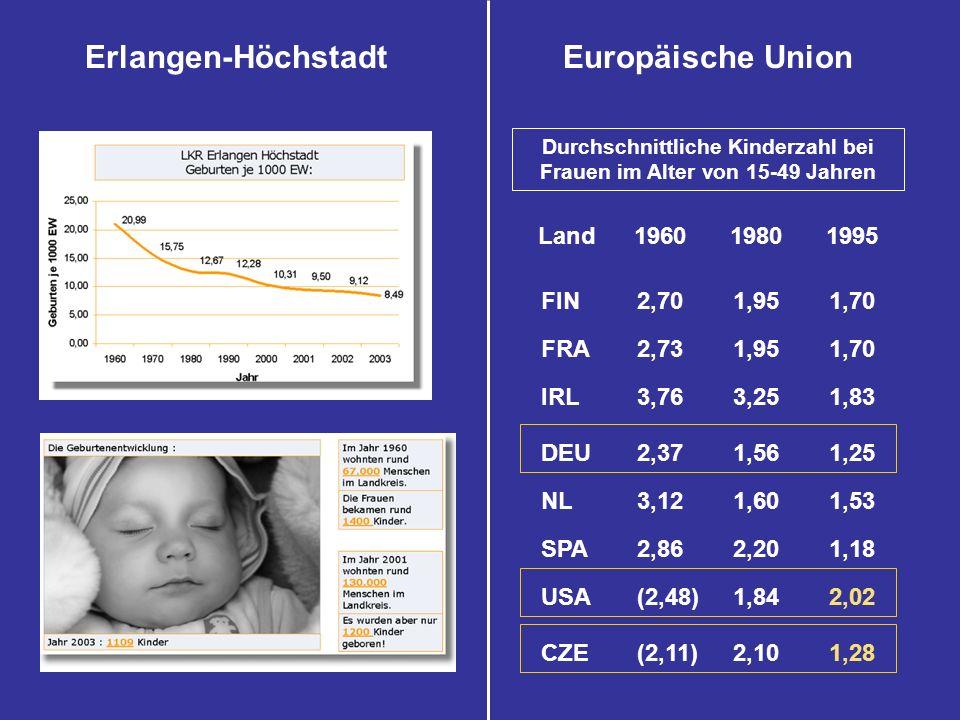 Durchschnittliche Kinderzahl bei Frauen im Alter von 15-49 Jahren