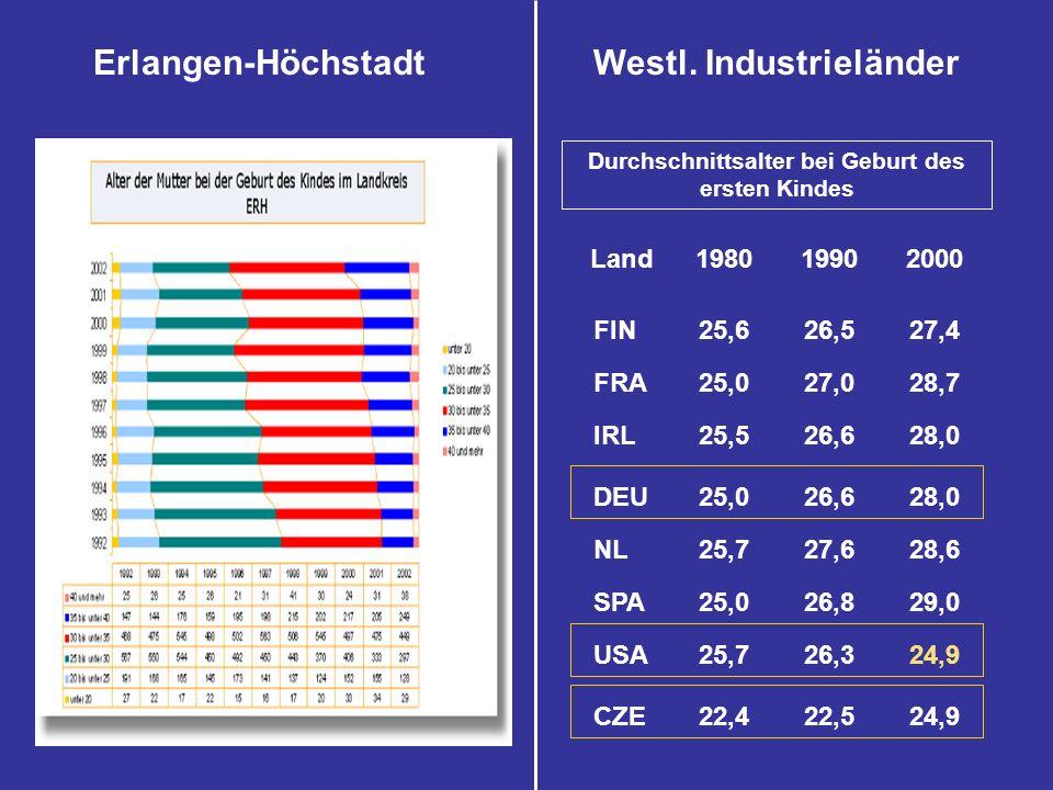 Westl. Industrieländer