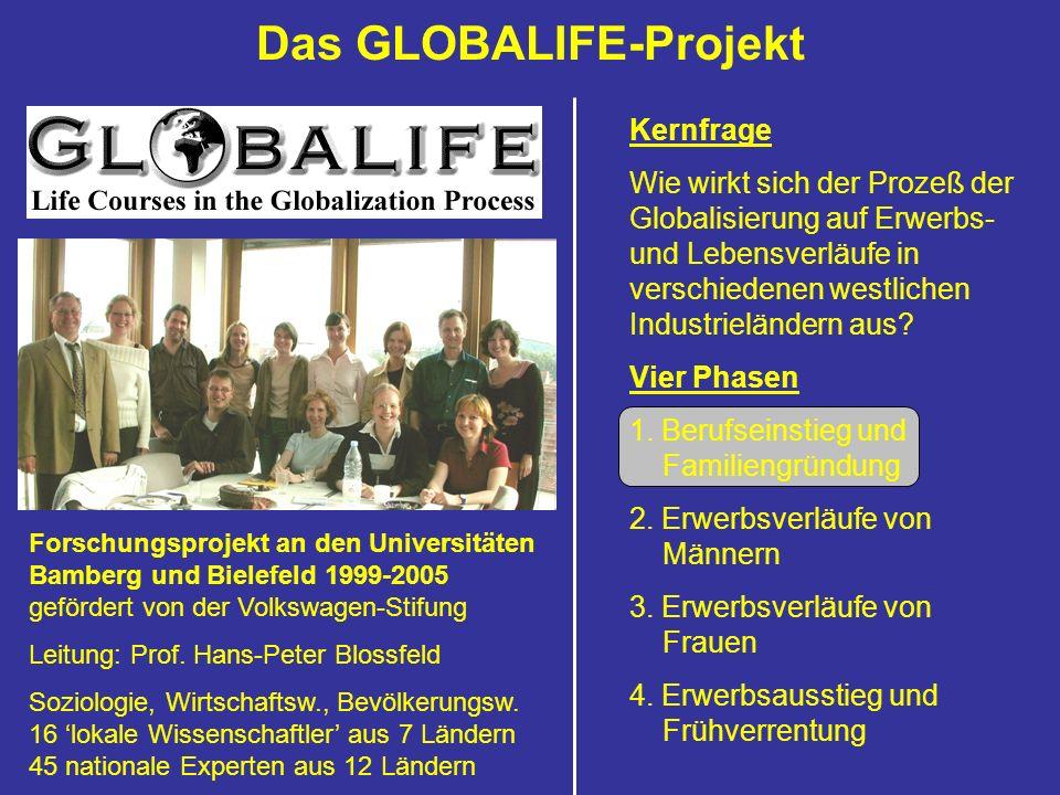 Das GLOBALIFE-Projekt