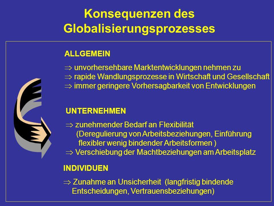 Konsequenzen des Globalisierungsprozesses